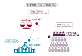 checks and balances in u s uk and france from comparative