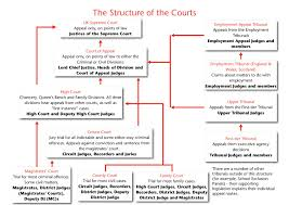 los tribunales de inglaterra y gales inferior courts y senior
