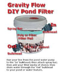 How To Build Backyard Pond by Best 25 Ponds Ideas On Pinterest Pond Fountains Garden Ponds