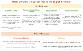 sentence patterns english exercises learn french through english basic grammar differences the french