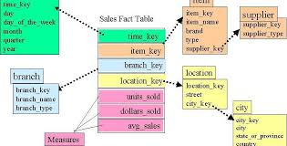 Fact Tables Types Of Fact Tables Aim Report Writer
