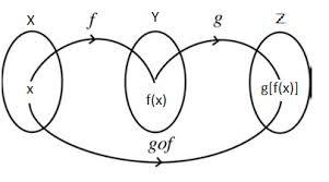 function notation function notation examples math tutorvista com
