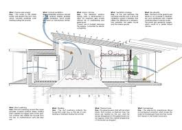 Economy House Plans by Upcycle House Lendager Arkitekter Archdaily