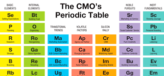 Basic Periodic Table Book Review U0027the Cmo U0027s Periodic Table U0027 Reveals The True Elements