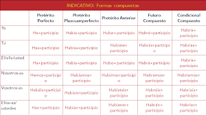 how spanish verb tenses work spanish2learn