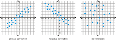 plotting a scatterplot and finding the equation of best fit ck