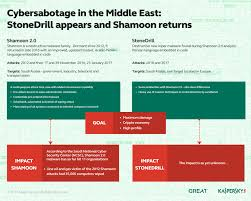 reset password kaspersky security center kaspersky lab discovered a new sophisticated shamoon linked malware