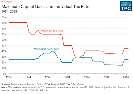 Map Of Usa With States And Capitals by How Are Capital Gains Taxed Tax Policy Center