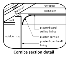 Plasterboard Cornice Wall And Ceiling Junctions