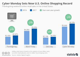 chart cyber monday sets new u s shopping record statista