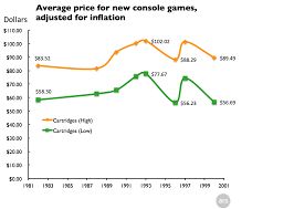 average price for a why retail console never been cheaper historically