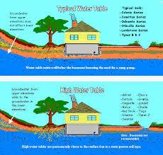 Groundwater Table Index Of Natur Wasser Wasser U Grundwasser01 D