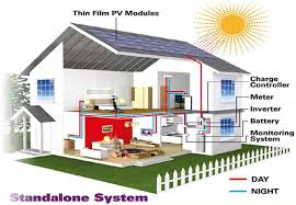 solar for home in india solar home lighting systems solar energy rooftop solar power