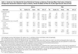 impact of major cardiovascular disease risk factors particularly