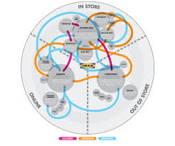 Ikea World Map How To Create Effective Customer Journey Maps The Percolate Blog