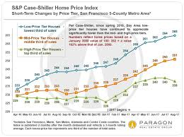 housing trends 2017 30 years of san francisco bay area real estate cycles ric
