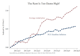 where is the rent too damn high house of debt