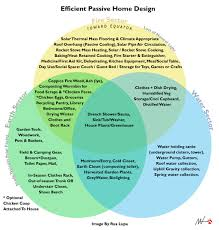 venn diagram for designing a passive house by rua lupa on deviantart