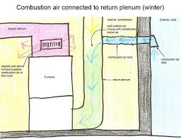 Cold Air Return Basement by Combustion Air Duct Connected To The Return Plenum
