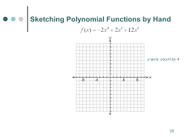 mat spring polynomial functions ppt download