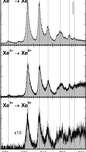 measured absolute cross sections for photoionization of