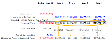 Discounted Flow Analysis Excel Template Commercial Estate Income Property Valuation By The