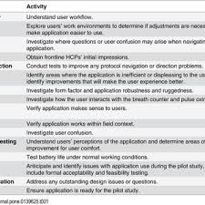 design criteria questions table 1 evaluation criteria for initial design stage field testing