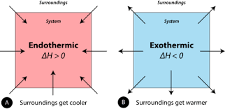 exothermic and endothermic processes ck 12 foundation