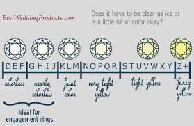 wedding ring sizes how to choose ring ideal diamond clarity and colour for