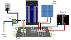 grid tie solar with automatic battery backup