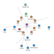 split layout js javascript reload d3 js graph on node click stack overflow
