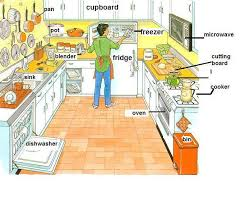 kitchen furniture names imposing kitchen vocabulary intended kitchen feel it home interior