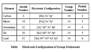 Oxidation Numbers On Periodic Table Oxidation State Properties And Inert Pair Effect Of Group Iv A