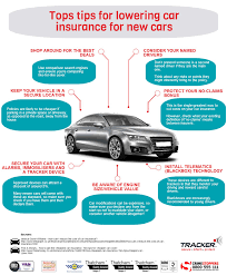 tracker top tips for lowering car insurance for new cars