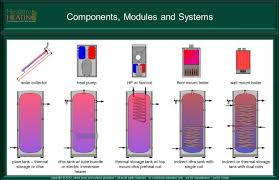 hydronic components modules and systems