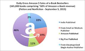 Amazon Is Hiring 5 000 October 2015 U2013 Apple B U0026n Kobo And Google A Look At The Rest Of