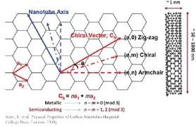 Armchair Carbon Nanotubes Rapid And Quantitative Differentiation Of Single Walled And Double