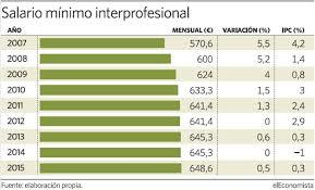 cuanto es salario minimo en mexico2016 el gobierno aprueba la subida del salario mínimo en 6 48 euros al