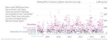 six years of beijing air pollution summed up in one scary chart