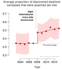 environmental economics wildlife resources