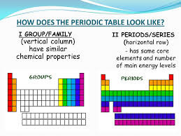 Periodic Table With Families How Does The Periodic Table Look Like I Group Family Vertical