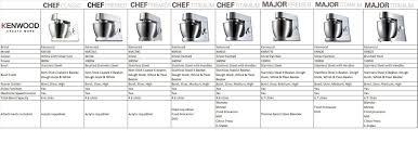 kitchenaid mixer comparison table kenwood chef major comparison chart click larger image kitchen aid
