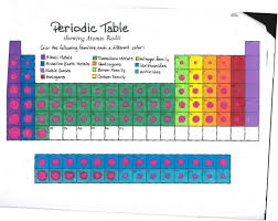 periodic table activity answers periodic table color coding the periodic table student worksheet