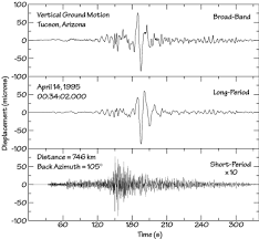 waves seismometers and seismograms