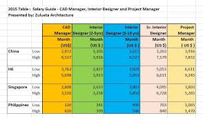 home interior designer salary thing to consider when deciding the right interior design salary