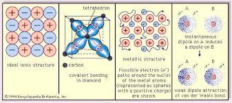 Atoms Bonding And The Periodic Table Covalent Bond Chemistry Britannica Com