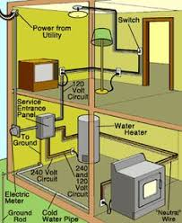 image result for infographic shiwing residential wiring diagram