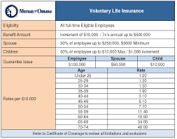 mutual of omaha term life insurance rates raipurnews