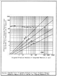 aashto clear zone table 3 1 0 general transportation criteria manual austin tx