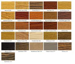 How To Whitewash Wood Paneling Wood Paneling Northern Log Supply